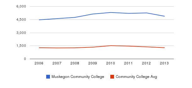 Muskegon Community College Total Enrollment&nbsp(2006-2013)
