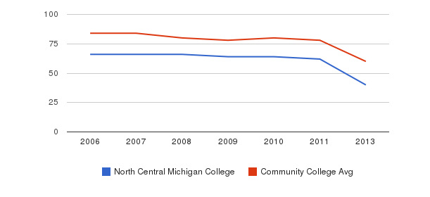 North Central Michigan College Total Faculty&nbsp(2006-2013)