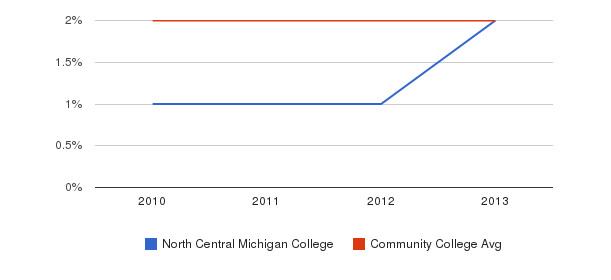 North Central Michigan College More&nbsp(2010-2013)