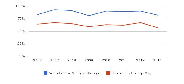 North Central Michigan College White&nbsp(2006-2013)