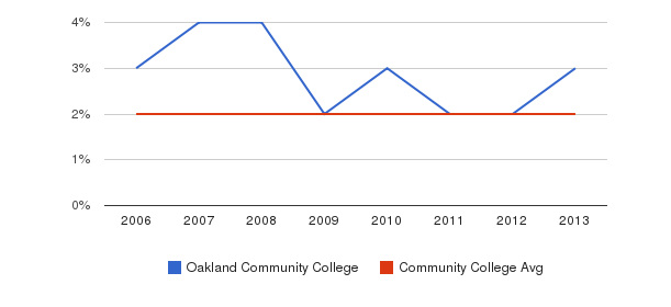 Oakland Community College Asian&nbsp(2006-2013)