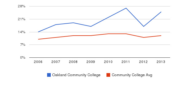 Oakland Community College Black&nbsp(2006-2013)
