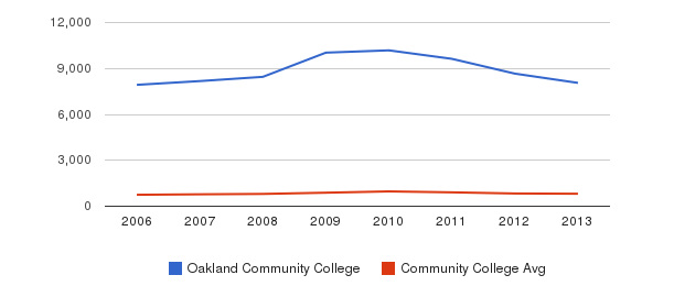 Oakland Community College Full-Time Students&nbsp(2006-2013)