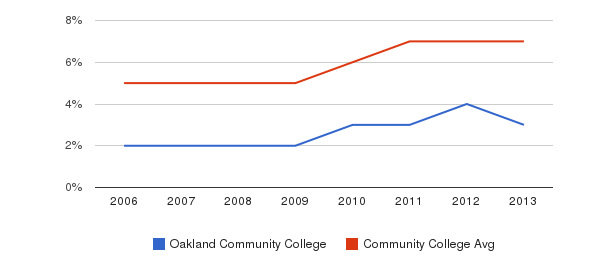 Oakland Community College Hispanic&nbsp(2006-2013)
