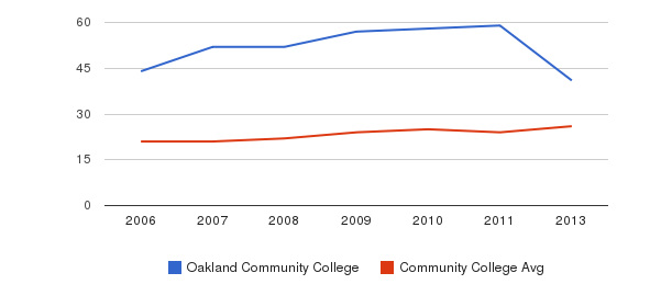 Oakland Community College student staff&nbsp(2006-2013)
