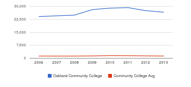 Oakland Community College Total Enrollment&nbsp(2006-2013)