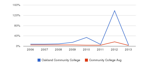 Oakland Community College Unknown&nbsp(2006-2013)