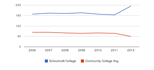 Schoolcraft College Total Faculty&nbsp(2006-2013)