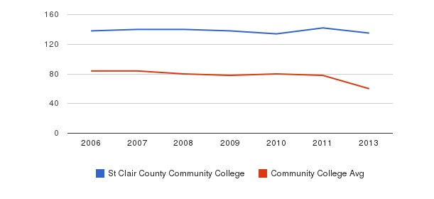 St Clair County Community College Total Faculty&nbsp(2006-2013)