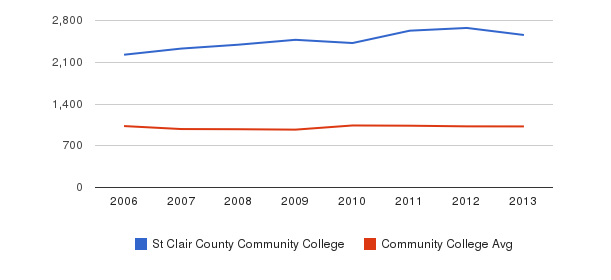 St Clair County Community College Part-Time Students&nbsp(2006-2013)