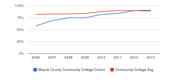 Wayne County Community College District % Students Receiving Some Financial Aid&nbsp(2006-2013)