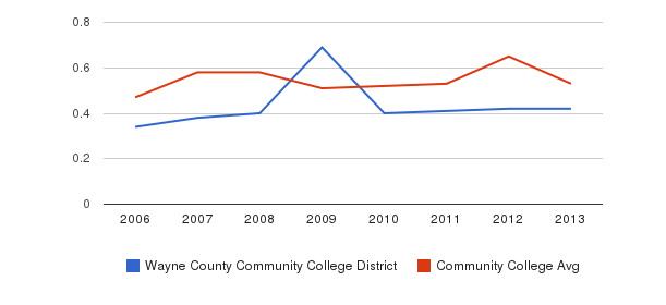 Wayne County Community College District Diversity Score&nbsp(2006-2013)