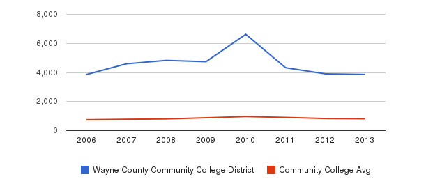 Wayne County Community College District Full-Time Students&nbsp(2006-2013)