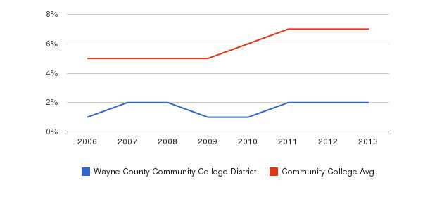 Wayne County Community College District Hispanic&nbsp(2006-2013)