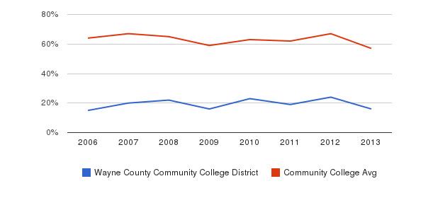 Wayne County Community College District White&nbsp(2006-2013)