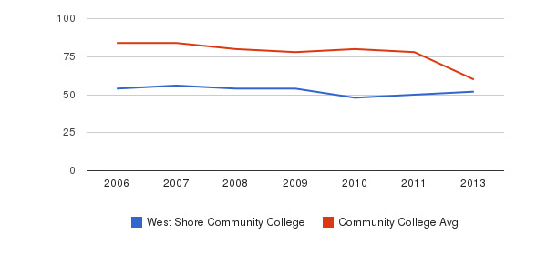West Shore Community College Total Faculty&nbsp(2006-2013)