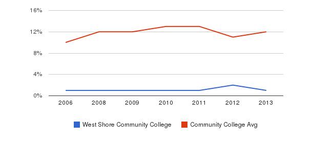 West Shore Community College Black&nbsp(2006-2013)