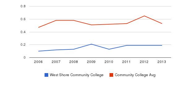 West Shore Community College Diversity Score&nbsp(2006-2013)