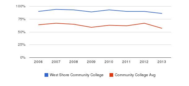 West Shore Community College White&nbsp(2006-2013)