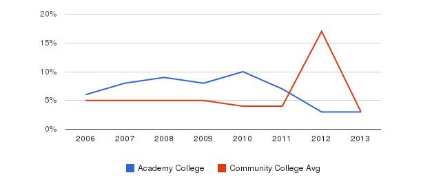 Academy College Unknown&nbsp(2006-2013)