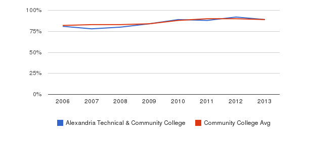 Alexandria Technical & Community College % Students Receiving Some Financial Aid&nbsp(2006-2013)