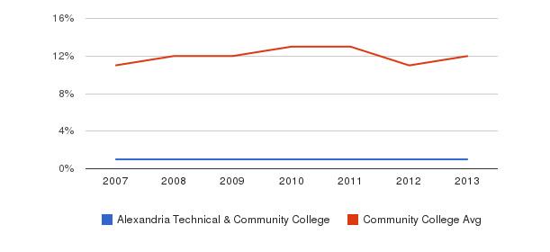 Alexandria Technical & Community College Black&nbsp(2007-2013)