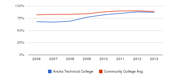 Anoka Technical College % Students Receiving Some Financial Aid&nbsp(2006-2013)