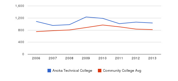 Anoka Technical College Full-Time Students&nbsp(2006-2013)
