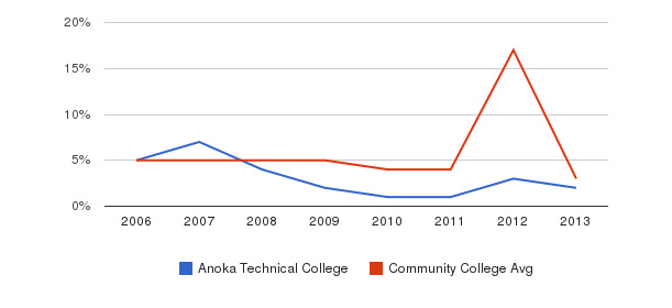 Anoka Technical College Unknown&nbsp(2006-2013)