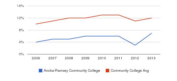 Anoka-Ramsey Community College Black&nbsp(2006-2013)