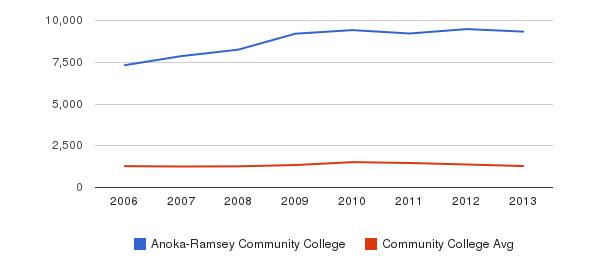 Anoka-Ramsey Community College Total Enrollment&nbsp(2006-2013)