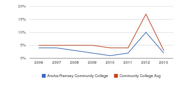 Anoka-Ramsey Community College Unknown&nbsp(2006-2013)
