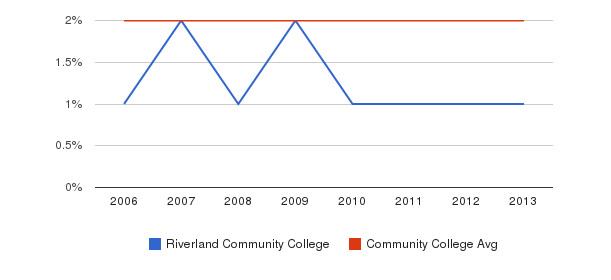 Riverland Community College Asian&nbsp(2006-2013)