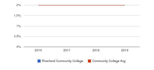 Riverland Community College More&nbsp(2010-2013)