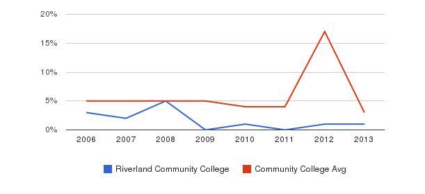 Riverland Community College Unknown&nbsp(2006-2013)
