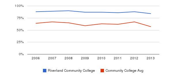 Riverland Community College White&nbsp(2006-2013)