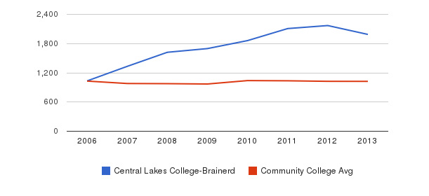 Central Lakes College-Brainerd Part-Time Students&nbsp(2006-2013)