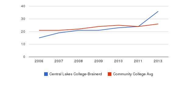 Central Lakes College-Brainerd student staff&nbsp(2006-2013)