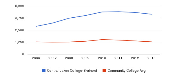 Central Lakes College-Brainerd Total Enrollment&nbsp(2006-2013)