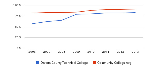 Dakota County Technical College % Students Receiving Some Financial Aid&nbsp(2006-2013)
