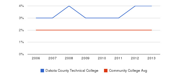 Dakota County Technical College Asian&nbsp(2006-2013)