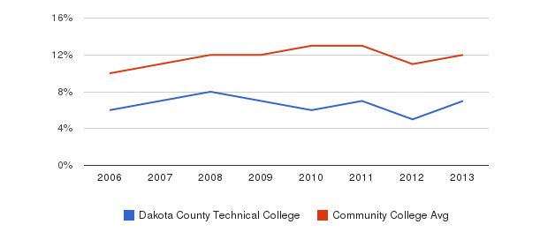 Dakota County Technical College Black&nbsp(2006-2013)