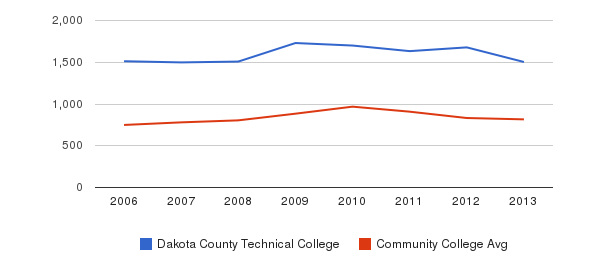 Dakota County Technical College Full-Time Students&nbsp(2006-2013)