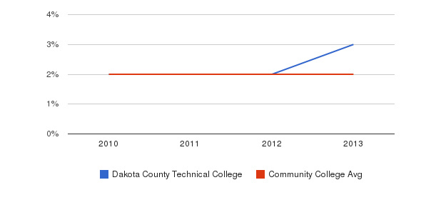 Dakota County Technical College More&nbsp(2010-2013)