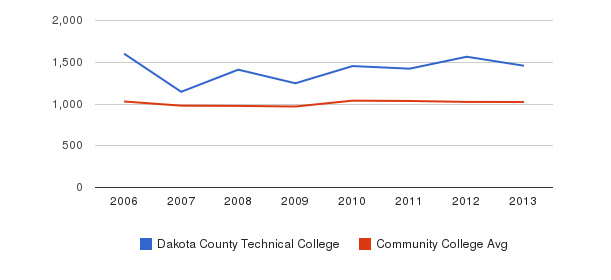 Dakota County Technical College Part-Time Students&nbsp(2006-2013)