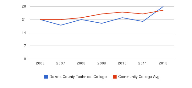 Dakota County Technical College student staff&nbsp(2006-2013)