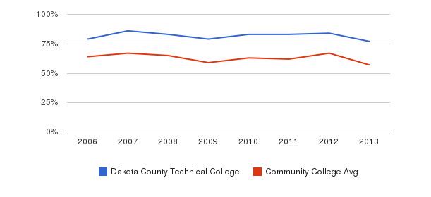 Dakota County Technical College White&nbsp(2006-2013)