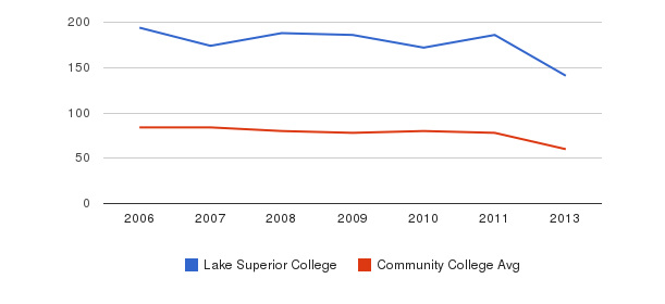Lake Superior College Total Faculty&nbsp(2006-2013)