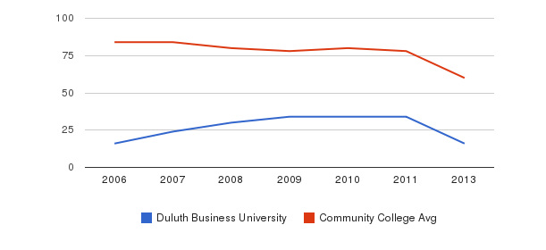 Duluth Business University Total Faculty&nbsp(2006-2013)
