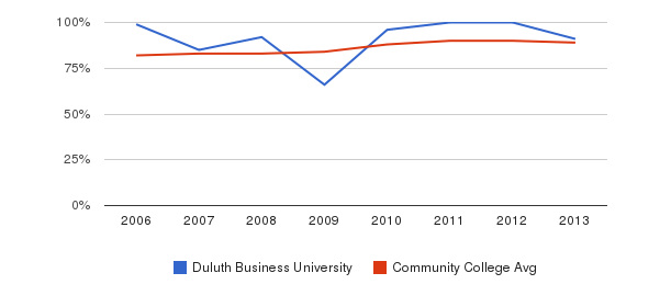Duluth Business University % Students Receiving Some Financial Aid&nbsp(2006-2013)